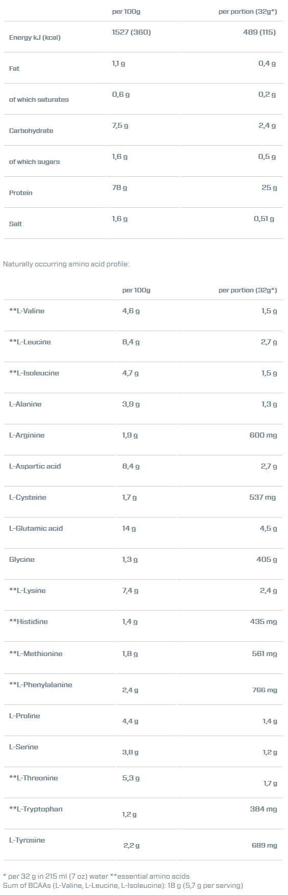 Dymatize - Πρωτεΐνες - Iso100 Hydrolyzed 2200 gr